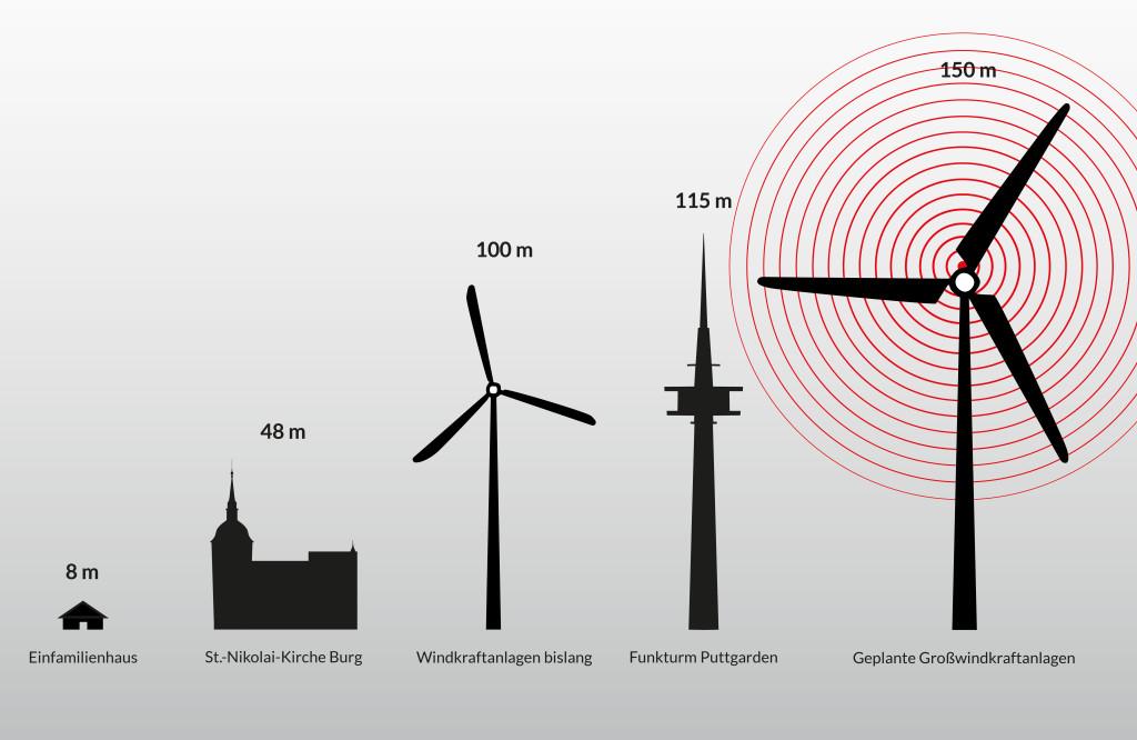 Hohe windkraftanlagen