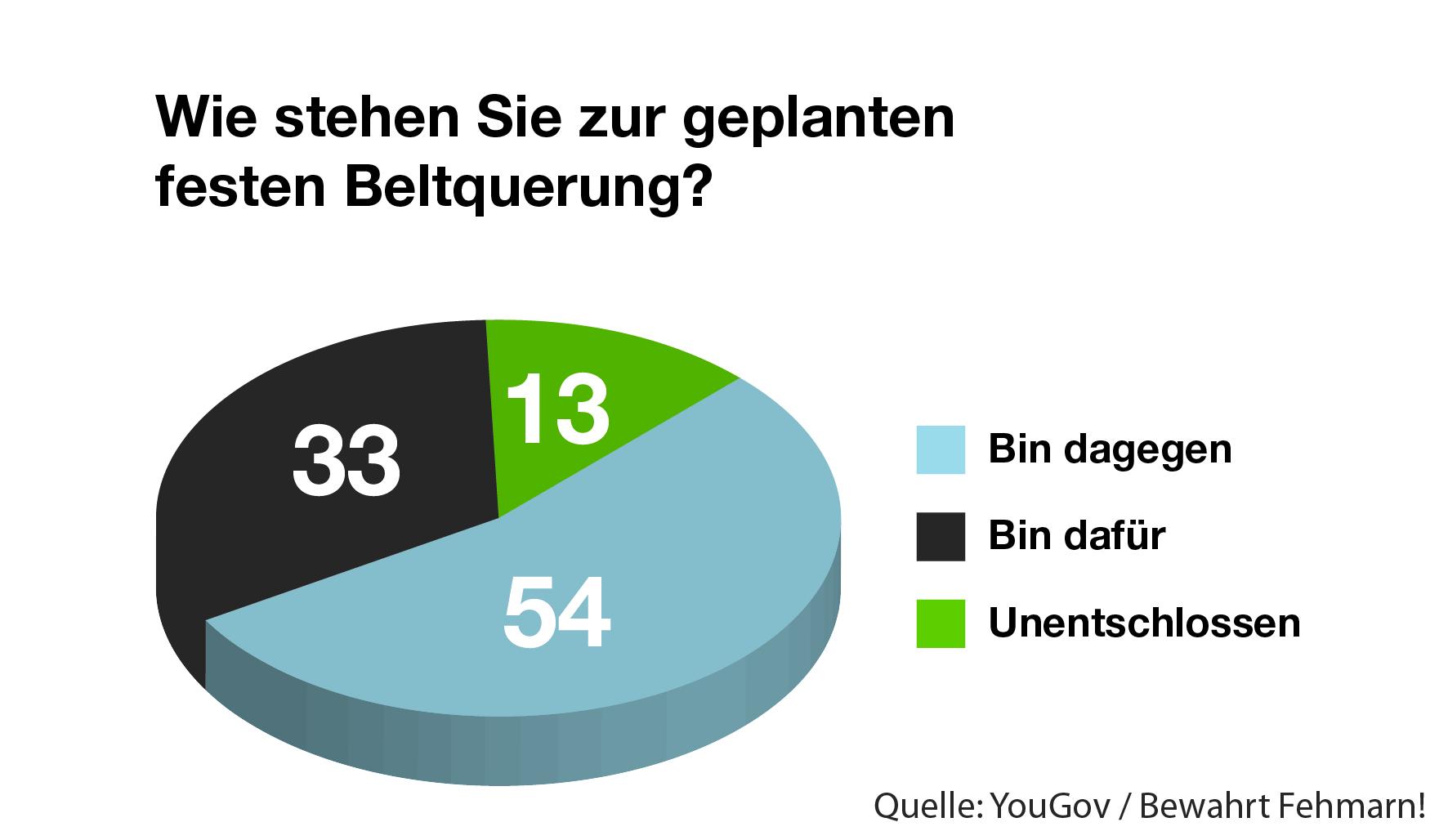 """Neu: """"Fehmarn Monitor"""" liefert Meinungsbild zu akuten Fragen ..."""